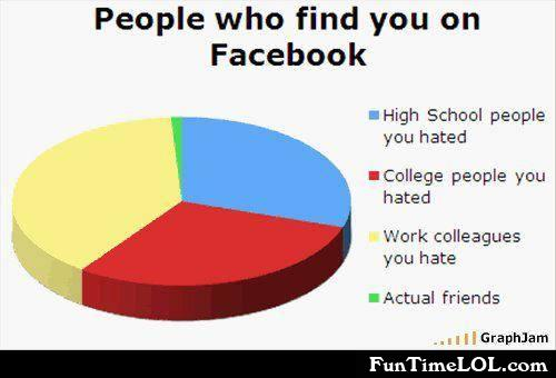 People who find you on facebook