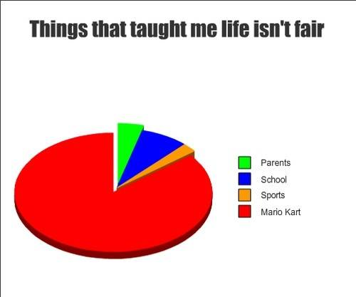 things that taught me life isn't fair